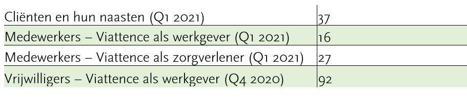 NPS scores Viattence Q1 2021