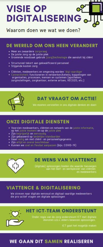 visie op digitalisering